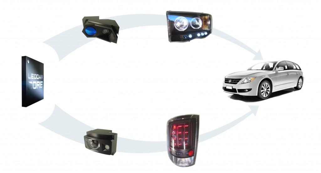 Leddar Sensor Integration cropped