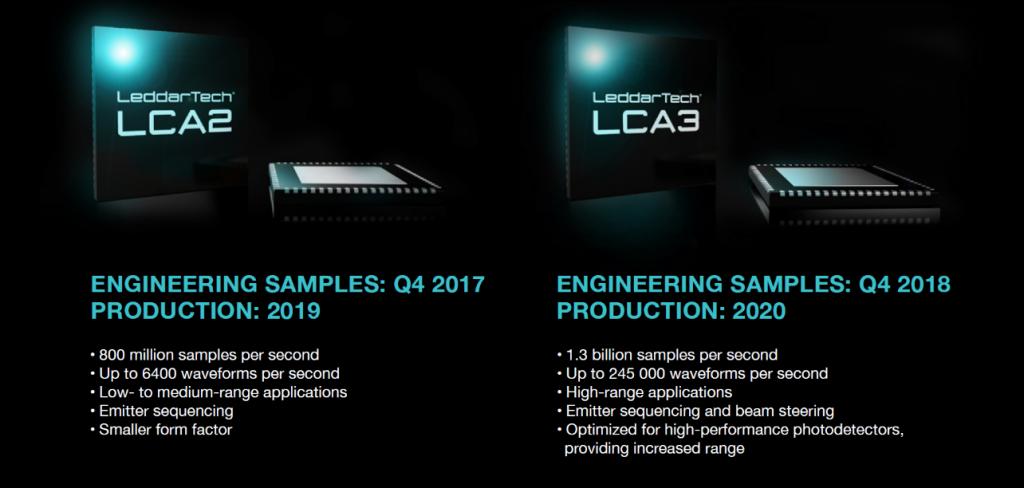 LeddarCore LCA2 and LCA3