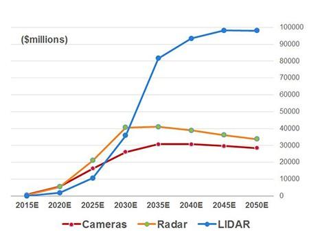 ADAS AD Sensor Market