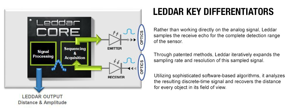 leddar technology schema differentiators