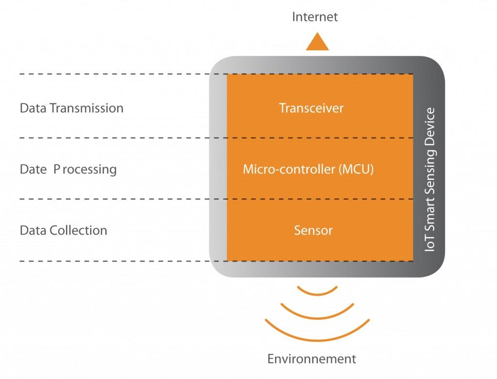 Smart sensors article figure 1