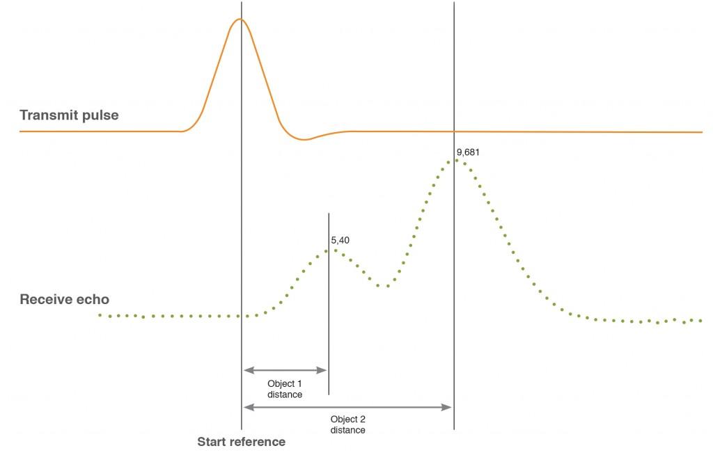 smart sensors article figure 3