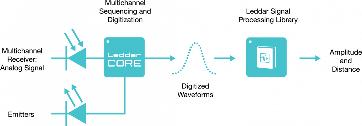 Diagram of components and functions of the LeddarEngine LiDAR core