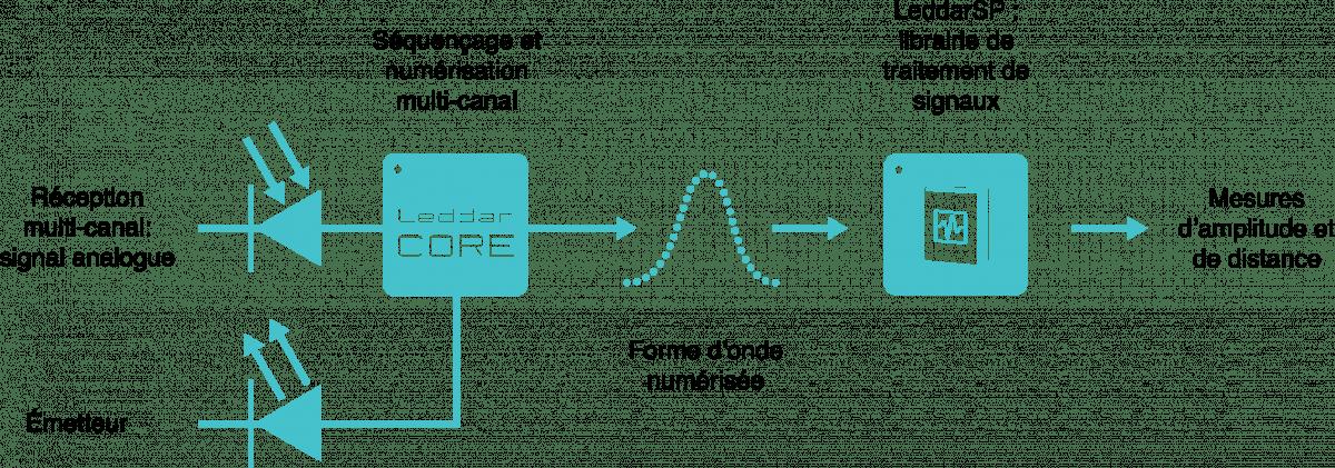 Schéma LeddarEngine LiDAR composantes et fonctions