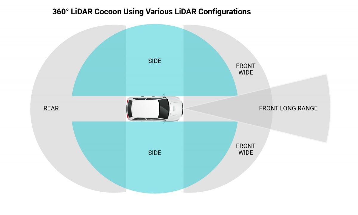 example on LiDAR configurations on car