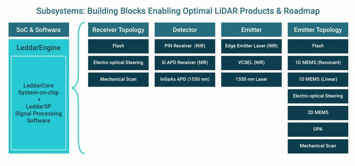 Lidar optical technology building block roadmap