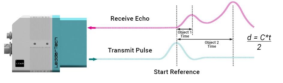 LiDAR fundamentals diagram