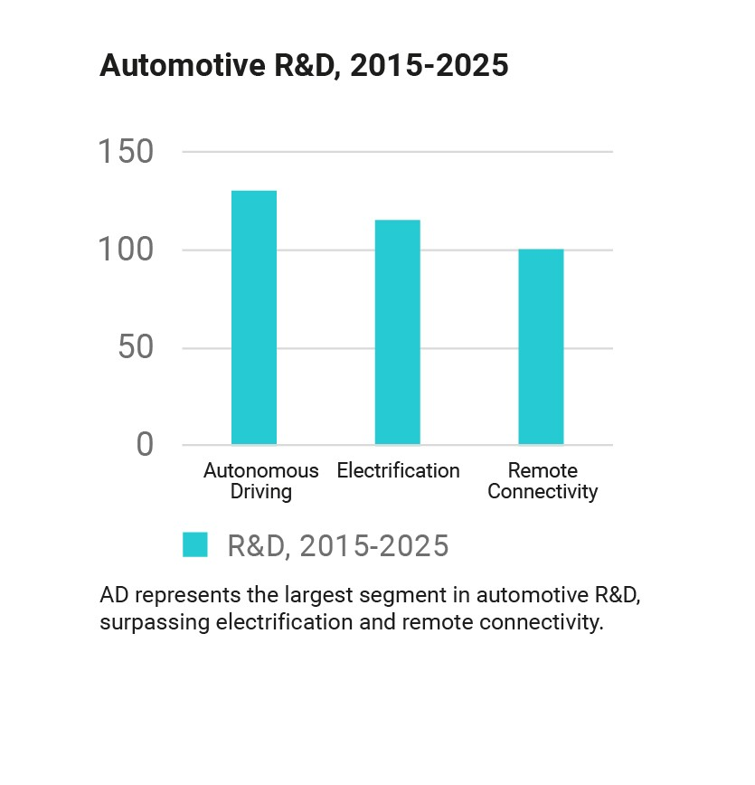 automotive research and development investment forecast