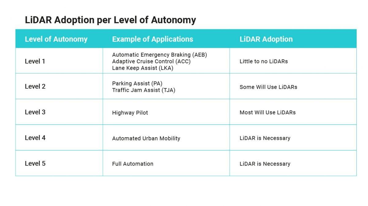 Table LiDAR requirements per autonomy level