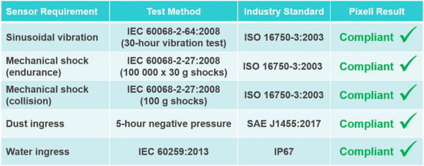 Table of Leddar Pixell LiDAR industry standards and compliance
