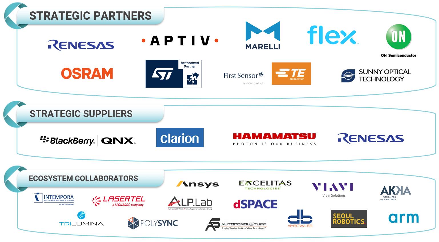 Leddar Ecosystem List of partners