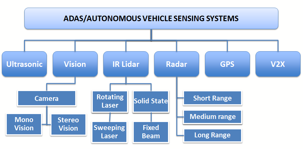 sensor fusion