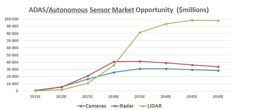 Lidar market opportunity